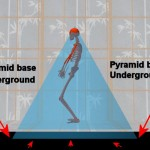 Tai Chi, The Pyramid View of the Human Body, and Grounding