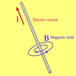 """What """"The Right Hand Rule"""" Was Based On - The Secrets Of Life 56"""